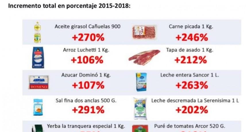 """""""Hay alimentos que suben más que la inflación"""""""
